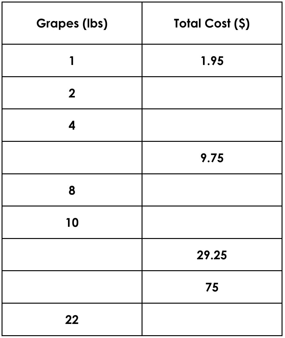 Hot Chocolate - Day 5 - Purposeful Practice - Ratio Table 2