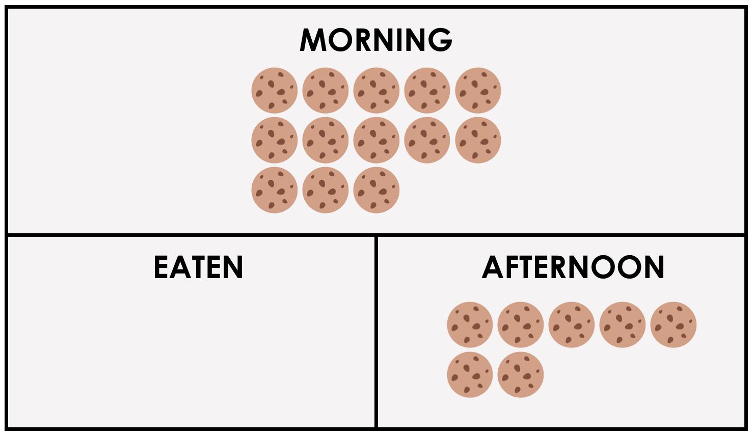 MMM - Gummy Worms Day 4 - Purposeful Practice BLM - Subtraction Missing Subtrahend Q1 Cookies