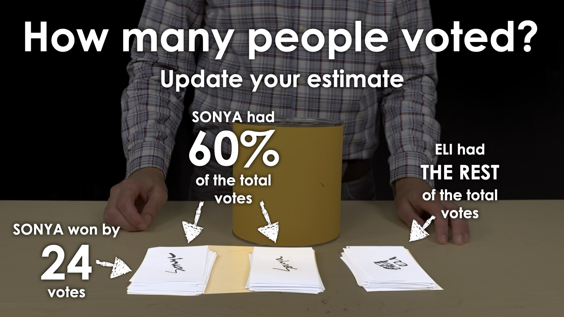 MMM Voting Booth Lesson.029 SENSE MAKING PRODUCTIVE STRUGGLE Sonya had 24 more votes