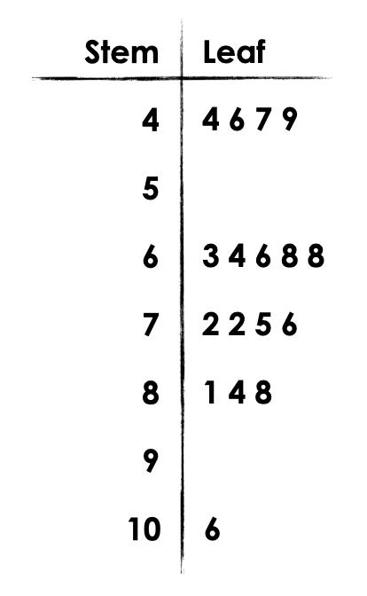 Scavenger-Hunt-Day-3-Math-Talk-Image-1-Stem-Leaf.png