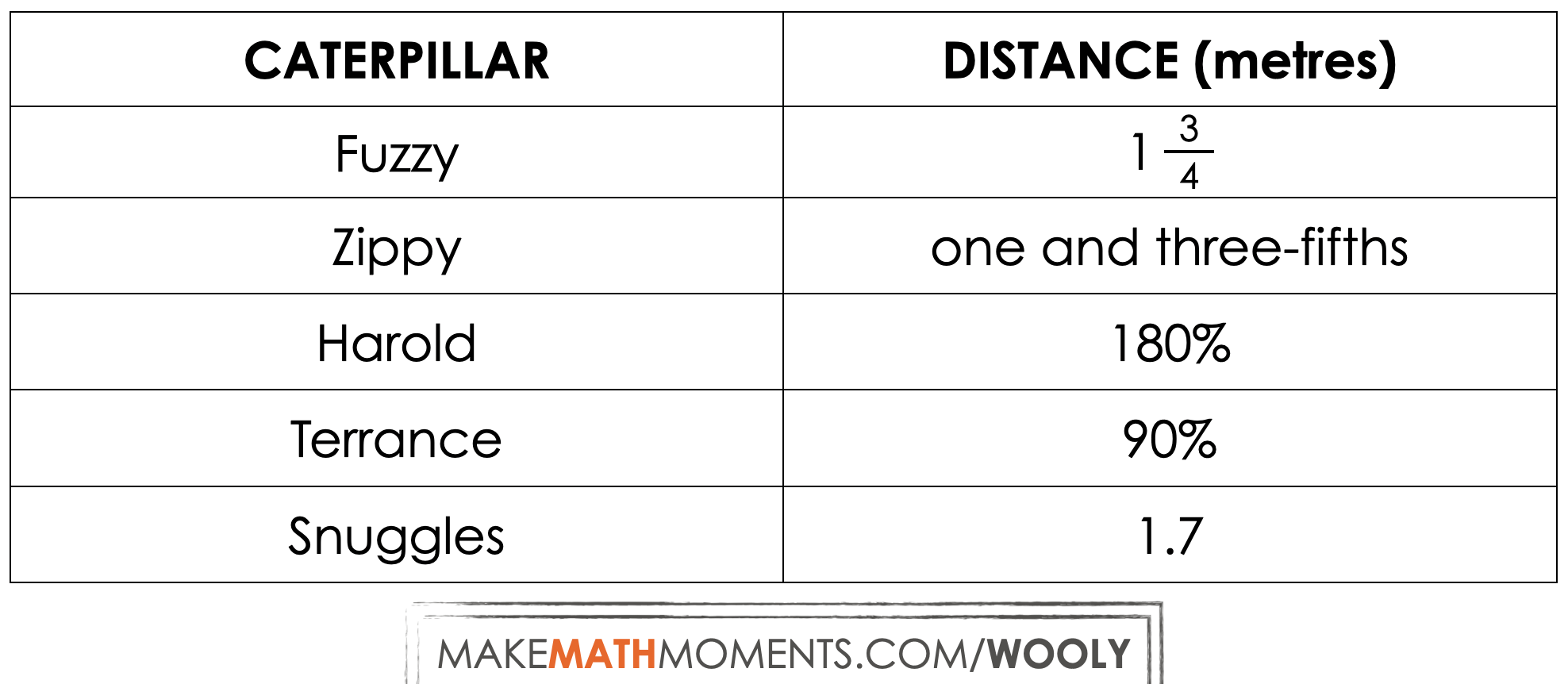 Wooly-Worm-Race-Day-5-03-Sense-Making-Table.png