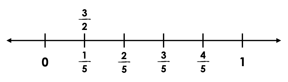 Salting-The-Driveway-Day-5-01-Purposeful-Practice-Q3-Number-Line.png