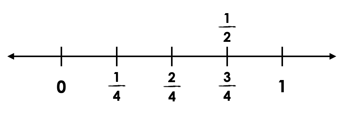 Salting-The-Driveway-Day-6-01-Show-Your-Growth-Q2-Number-Line.png