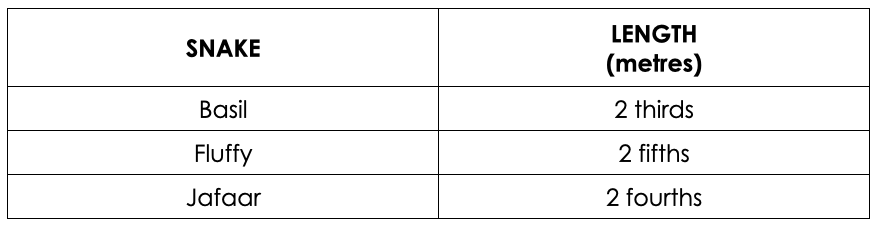 Wooly-Worm-Race-Primary-Day-5-02-Assessment-Q2-Table.png