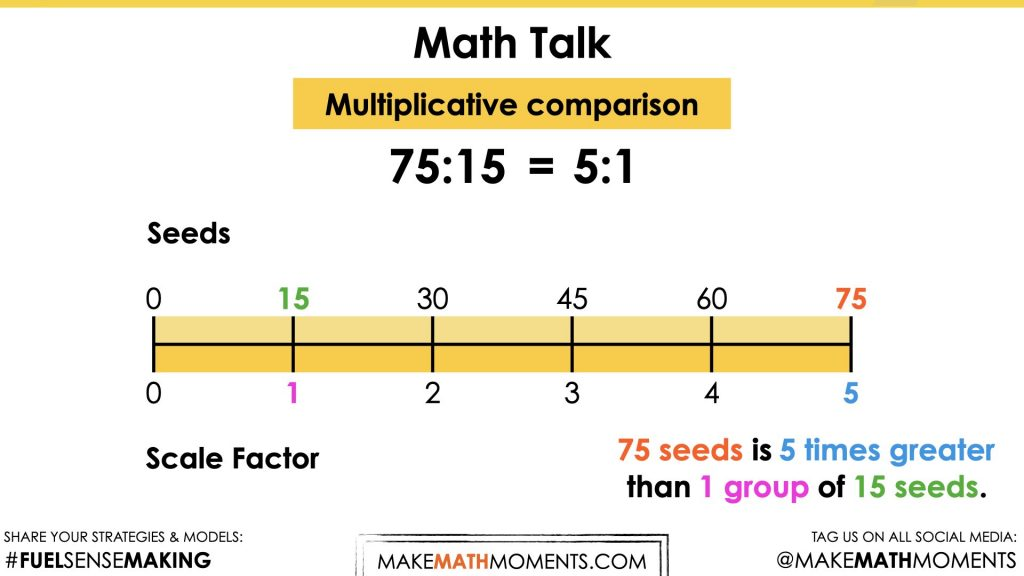 Planting Flowers [Day 5] - Show Your Growth - 09 - Math Talk - Problem 2 Multiplicative Comparison Image 4